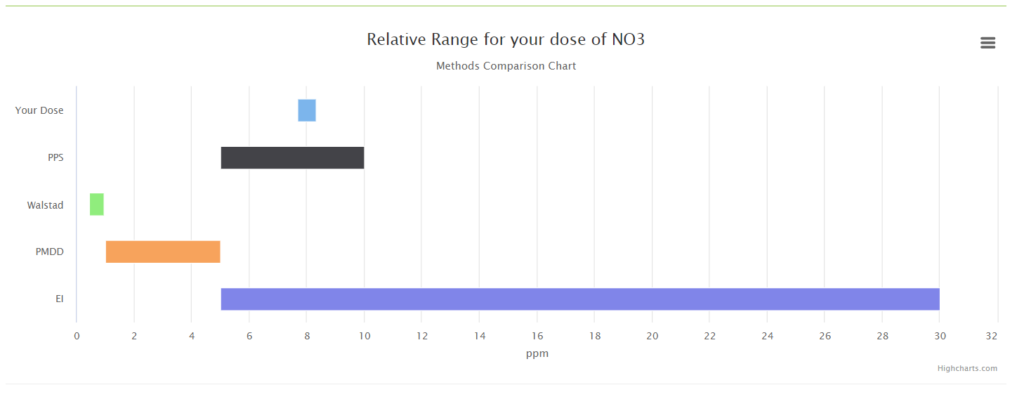 Comparable chart to other popular mixes as well as solubility levels.